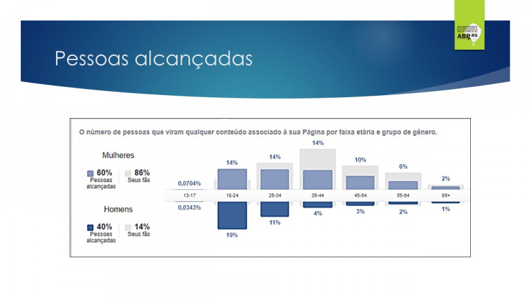 portfolio 76/78  - Resultados das Campanhas de Marketing