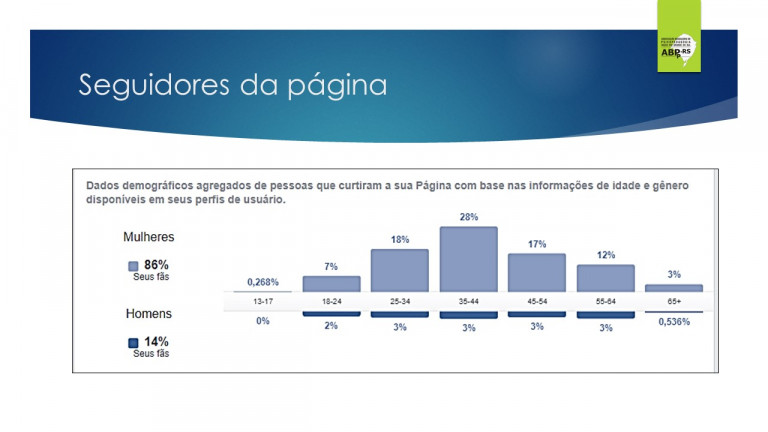 portfolio 74/78  - Resultados das Campanhas de Marketing
