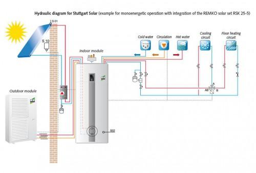 portfolio 13/163  - Bomba de calor com painel solar