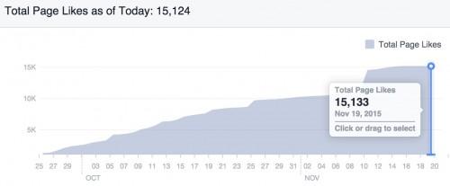 portfolio 1/41  - Fãs de Facebook, após a nossa Intevenção